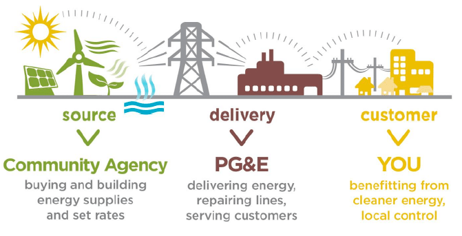 Mendos Pge Customers Will Join Sonoma Clean Power Clean Power
